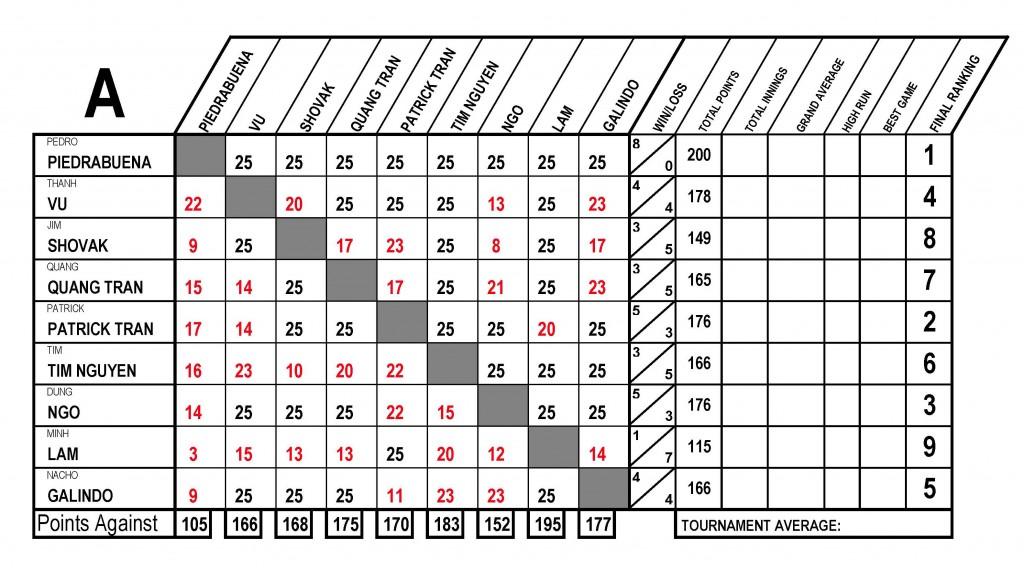TOUR-USBida-A Charts