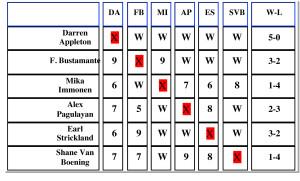 chart Darren Wins