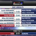 Day-3-score-chart