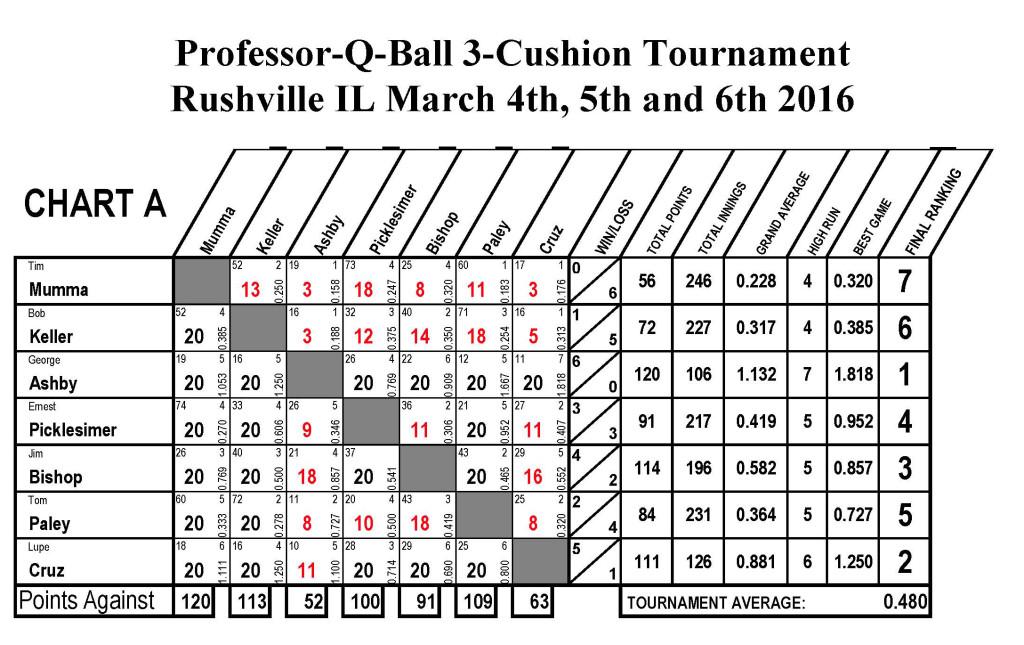 USBA Score Sheets6_Page_1