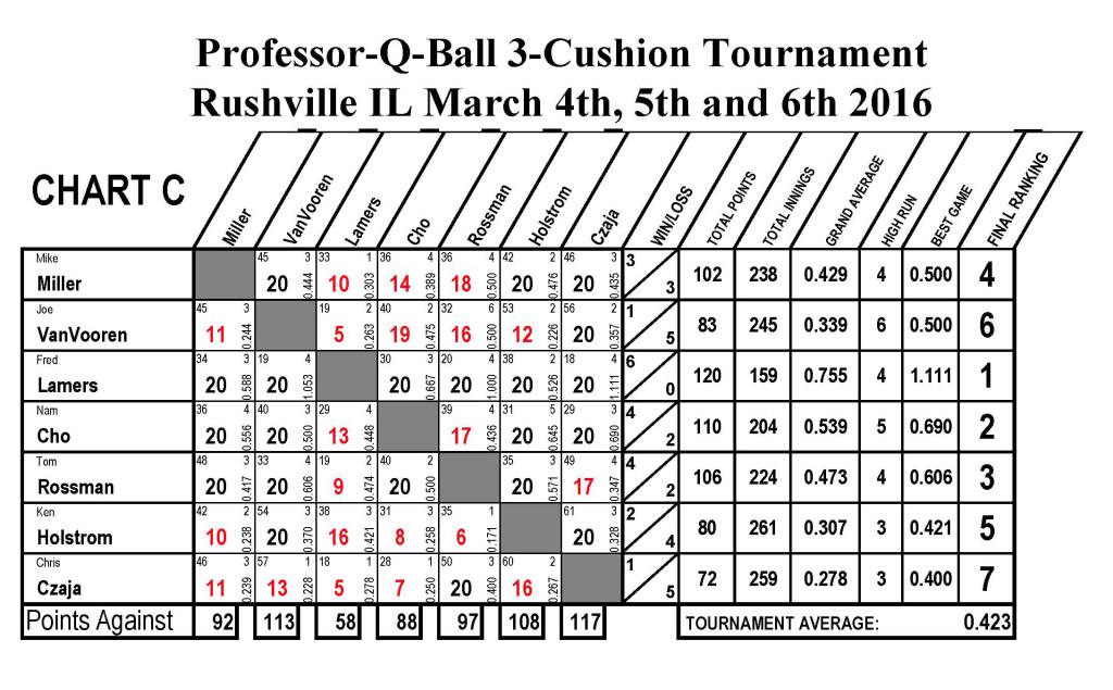 USBA Score Sheets6_Page_3