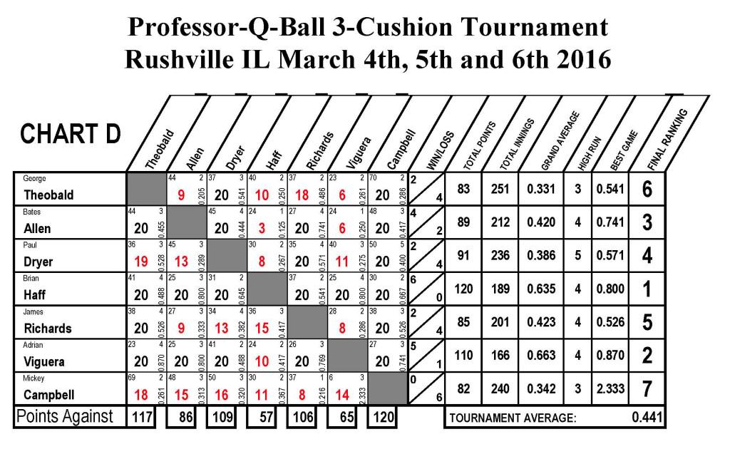 USBA Score Sheets6_Page_4