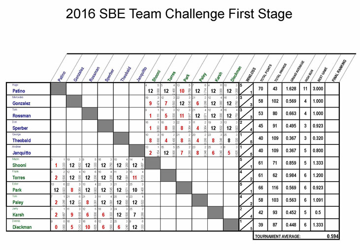 Team-Chart-3-web