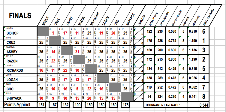 final-8-chart-print
