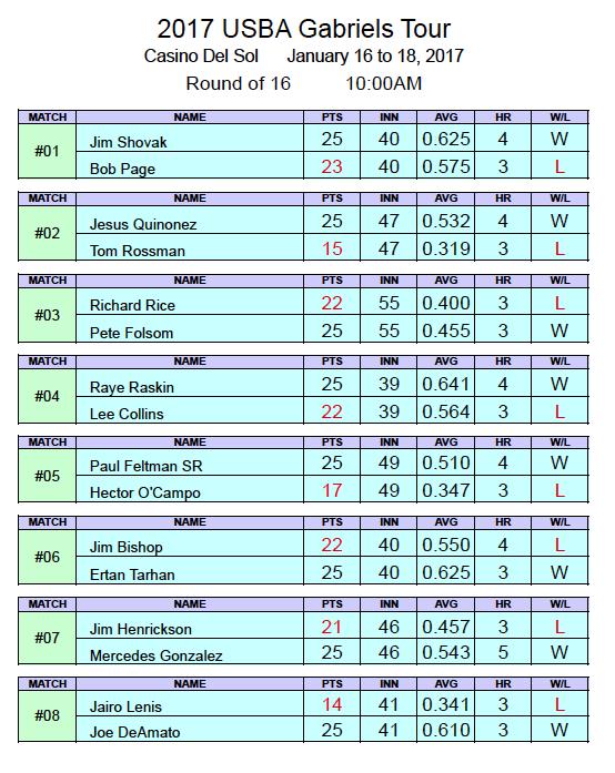 Final 16 Chart